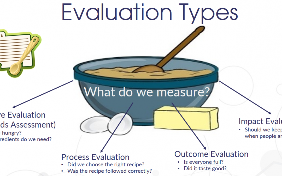 What's the difference between evaluation and analytics?