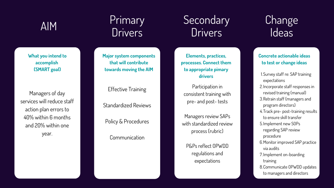 Driving Quality Improvement with Driver Diagrams